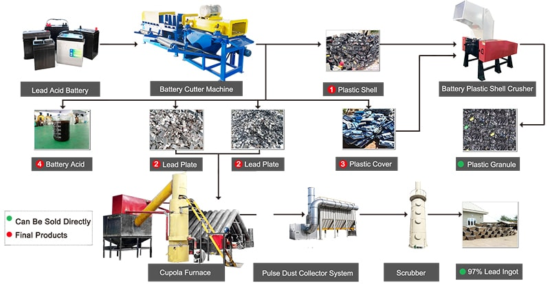 Lead Acid Battery Recycling Plant